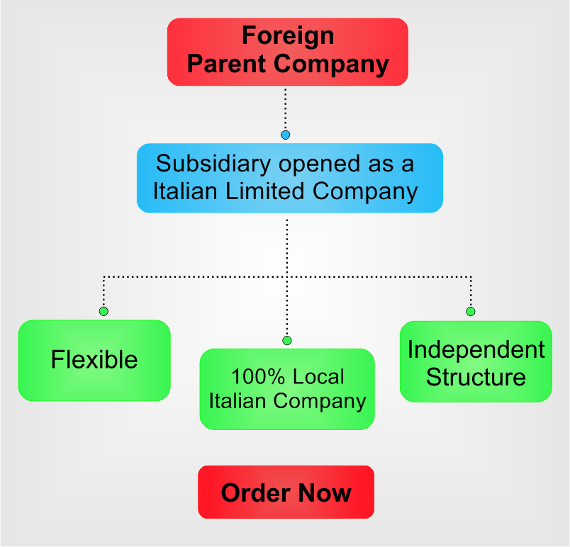 subsidiary-in-Italy.png